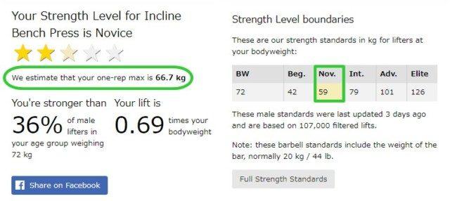 インクラインベンチプレス重量