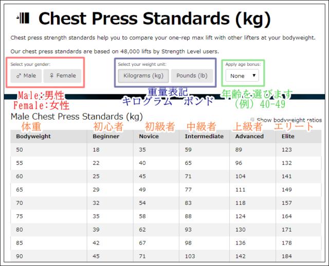 チェストプレス 平均 重量